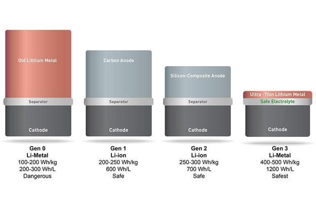 Baterije Solid Energy